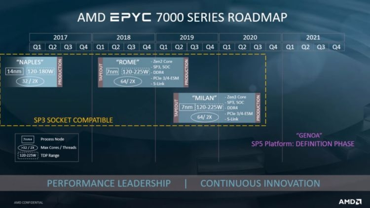 Настольные процессоры AMD перейдут на Socket AM5 в 2021 году