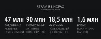 Переработанная библиотека и другие нововведения, которых стоит ждать в Steam в этом году