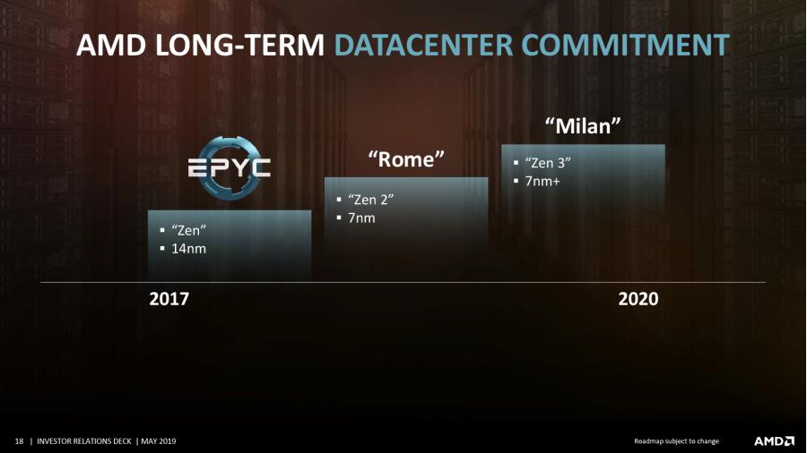 Имена первых процессоров AMD с архитектурой Zen 4