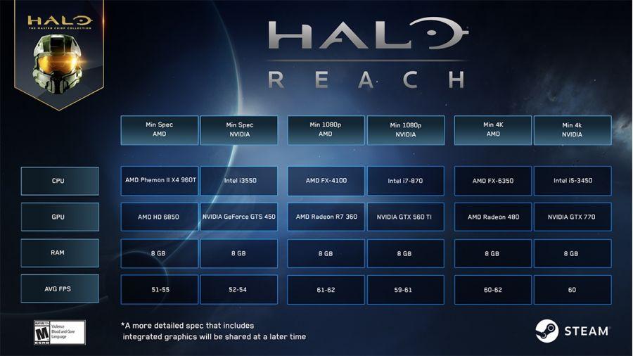 Для Halo: Reach на ПК достаточно Core i3-550 и GeForce GTS 450