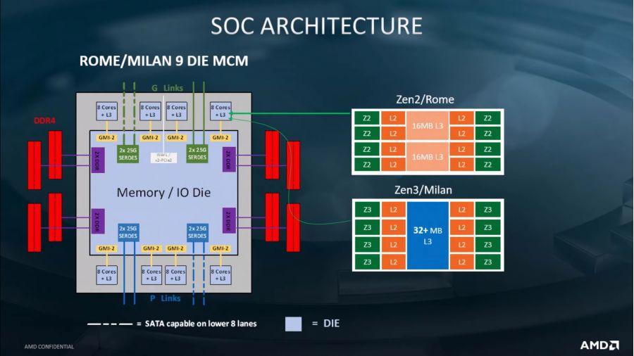 Микроархитектура AMD Zen 3 принесёт как минимум 8% увеличение IPC