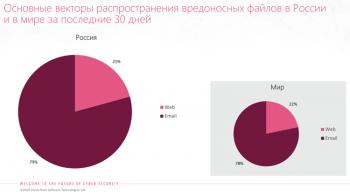 Электронная почта продолжает оставаться наиболее популярным вектором кибератак в Рунете