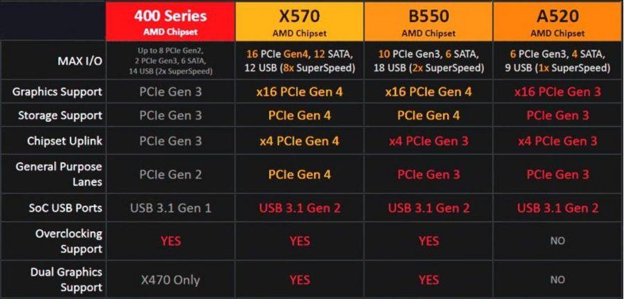 ASRock работает над дюжиной плат с чипсетом AMD A520