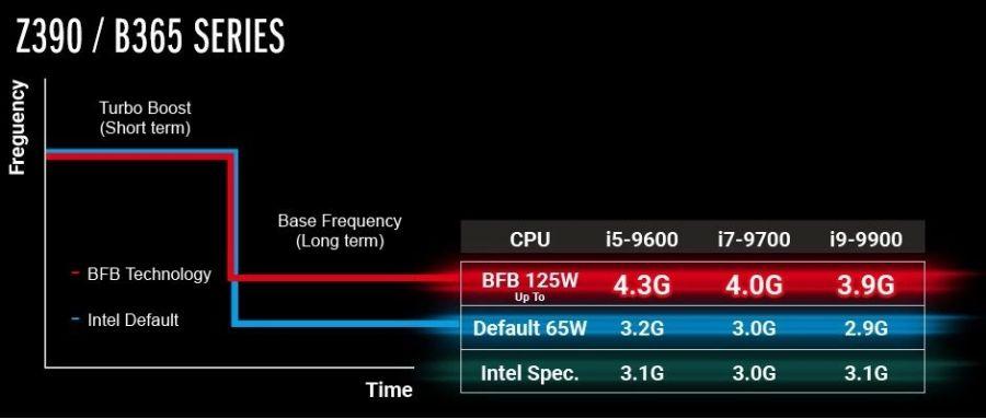ASRock внедряет технологию Base Frequency Boost на платах с логикой Intel Z390 и B365