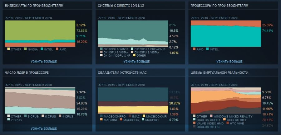 Процессоры AMD используют более четверти пользователей Steam