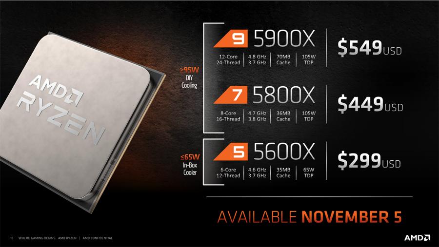 AMD представила процессоры Ryzen 5000 на базе Zen 3: превосходство по всем фронтам