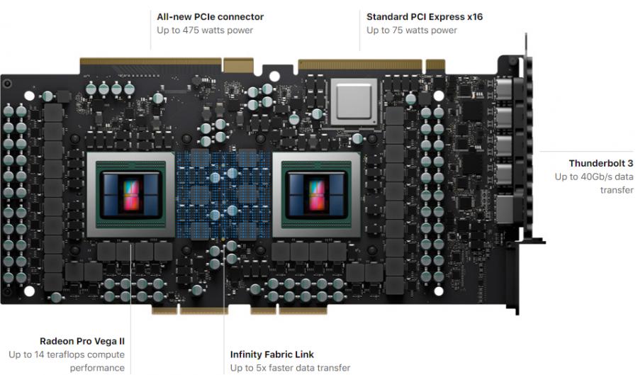 Максимальная конфигурация Apple Mac Pro обойдется в $70 000